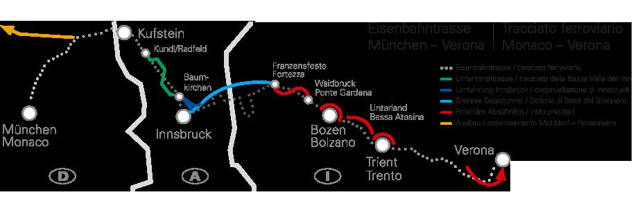 Eisenbahnachse Brennerbahn